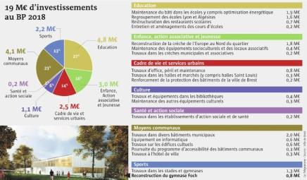 budget-de-la-ville-bientot-en-marche-forcee_3879046